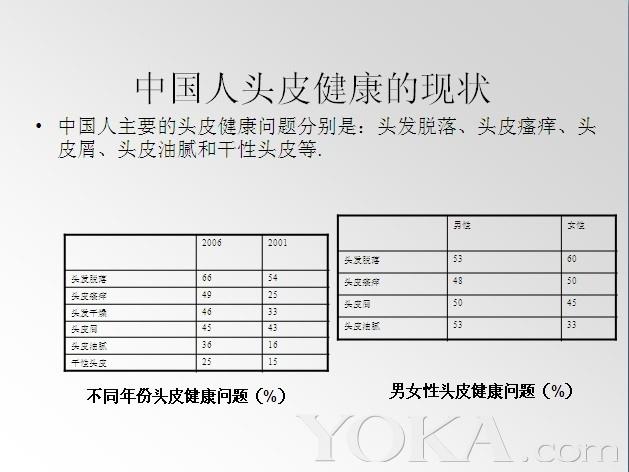 中国人头皮健康状况与技术发展(7)_美发物语_