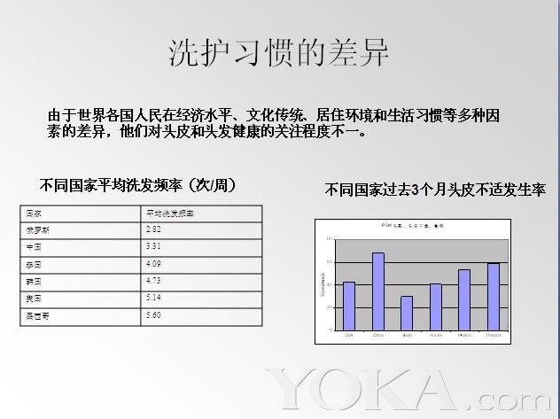 中国人头皮健康状况与技术发展(8)_美发物语_